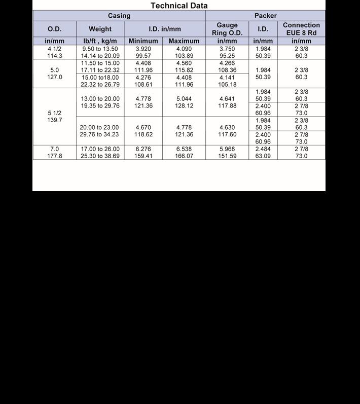 Hydraulic Isolation Packer-tech-data