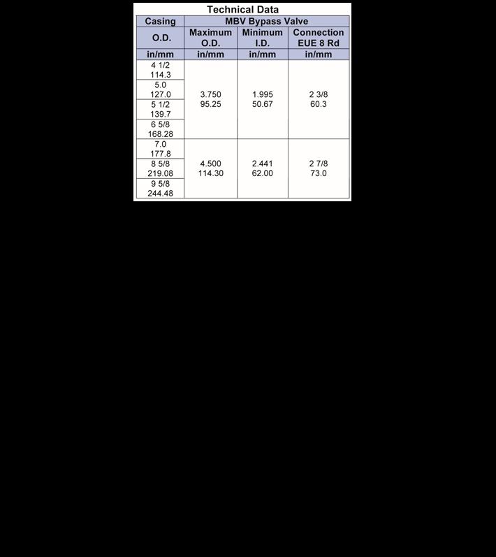 MBV-By-Pass-Valve-tech-data