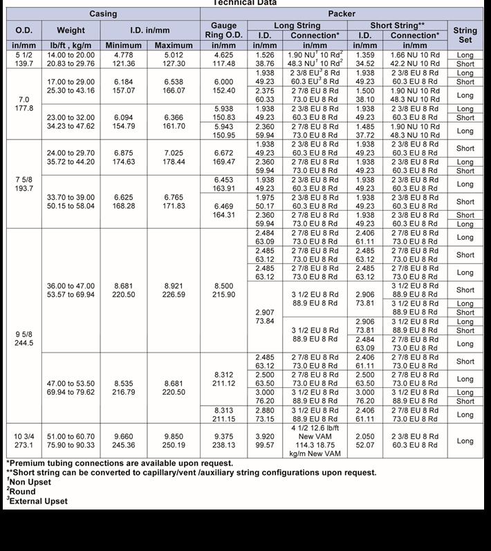 PHG-II-Hydraulic-Set,-Dual-String-Production-Packer-tech-data