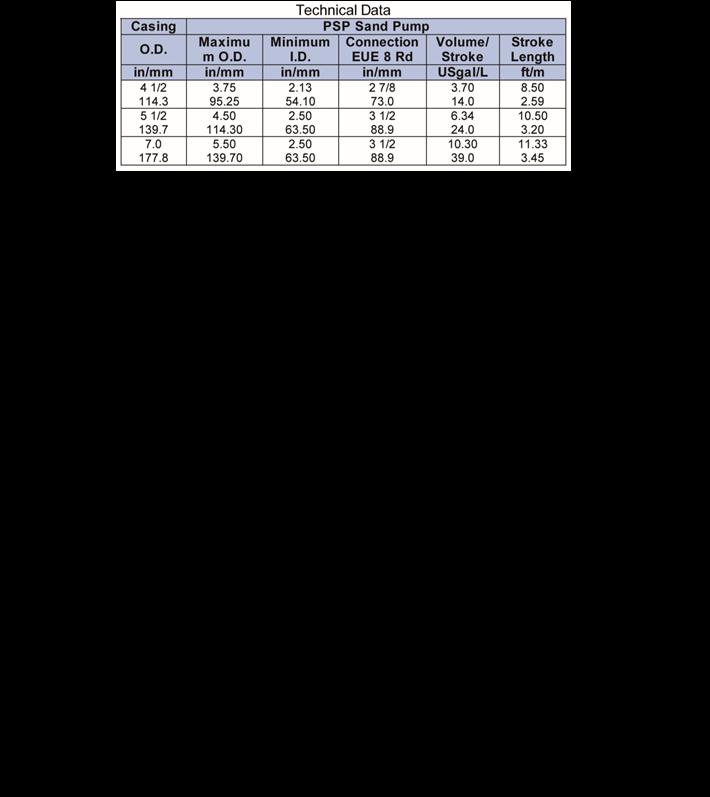 PSP-Sand-Pump-(Pump-to-Surface)-tech-data