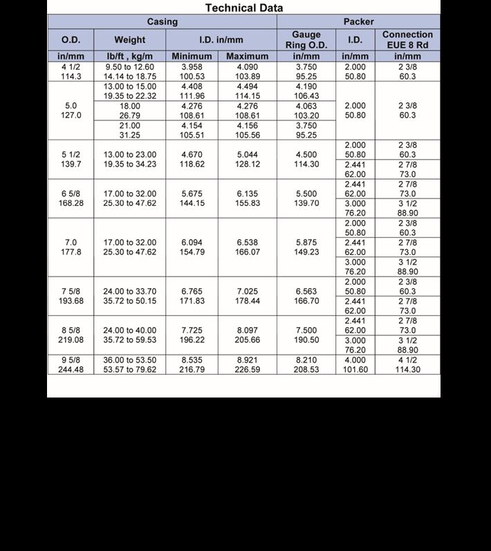 TML-Tubing-Anchor-Catcher-tech-data
