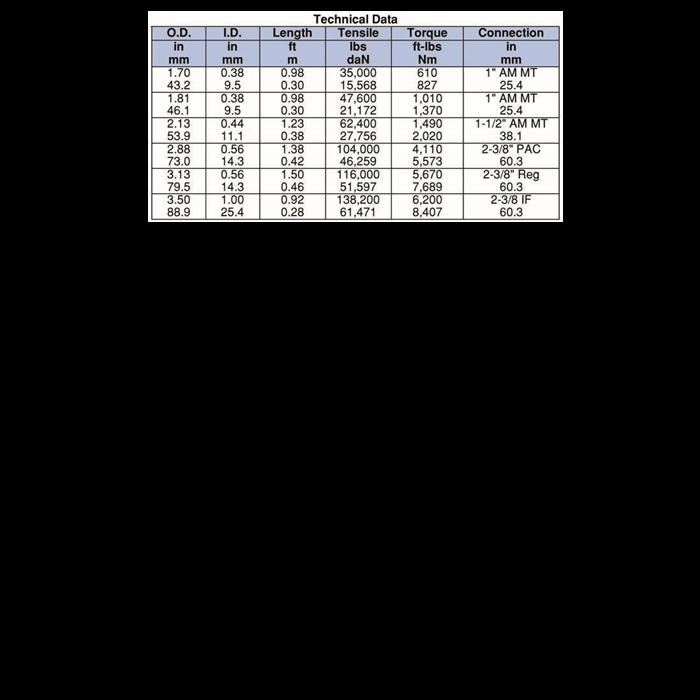 Circulating-Sub-tech-data